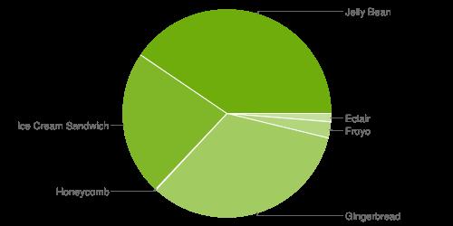 Jelly Bean passerar 40 % i senaste Androidstatistiken