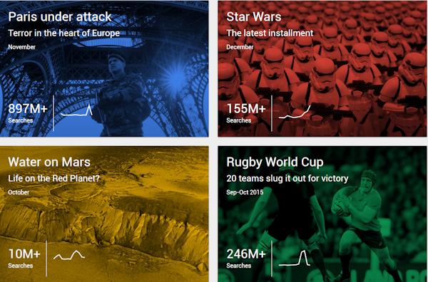 Vad vi Googlade mest under 2015
