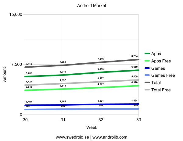 Android Market - Vecka 33