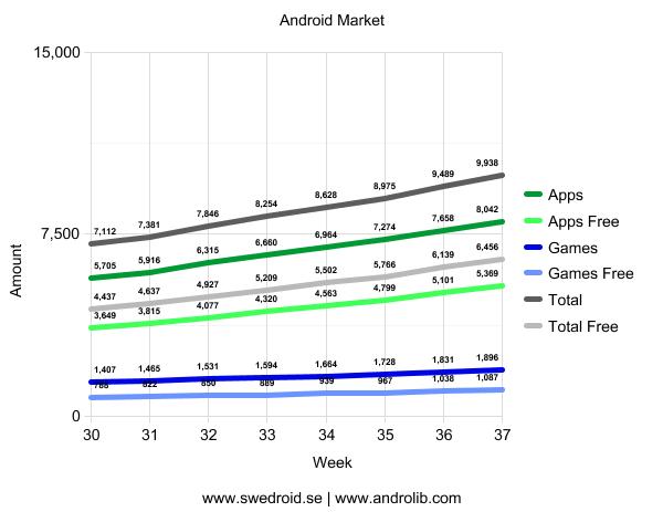 Android Market - Vecka 37
