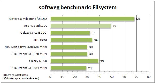 Det här testet säger ärligen minst lika mycket om hur snabbt ditt minneskort är som hur snabb telefonen är, men det ger i vilket fall som helst en indikation på att Acer Liquid är betydligt snabbare än konkurrenterna - Milestone undantaget.