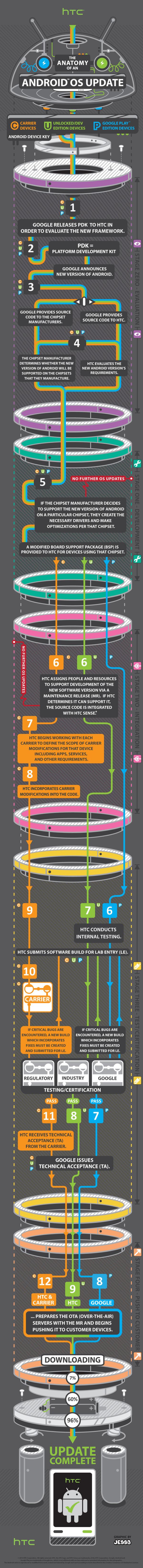 htc-uppdateringar-forklaringar-infographic