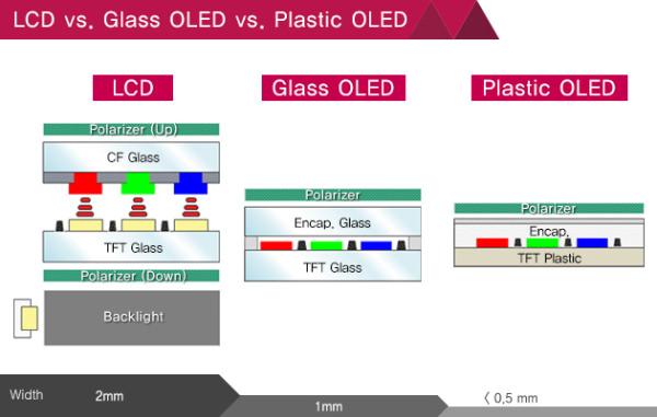 LCD-vs-Glass-OLED-vs-Plastic-OLED