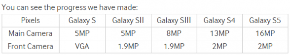 Samsung mäter framsteg i upplösning