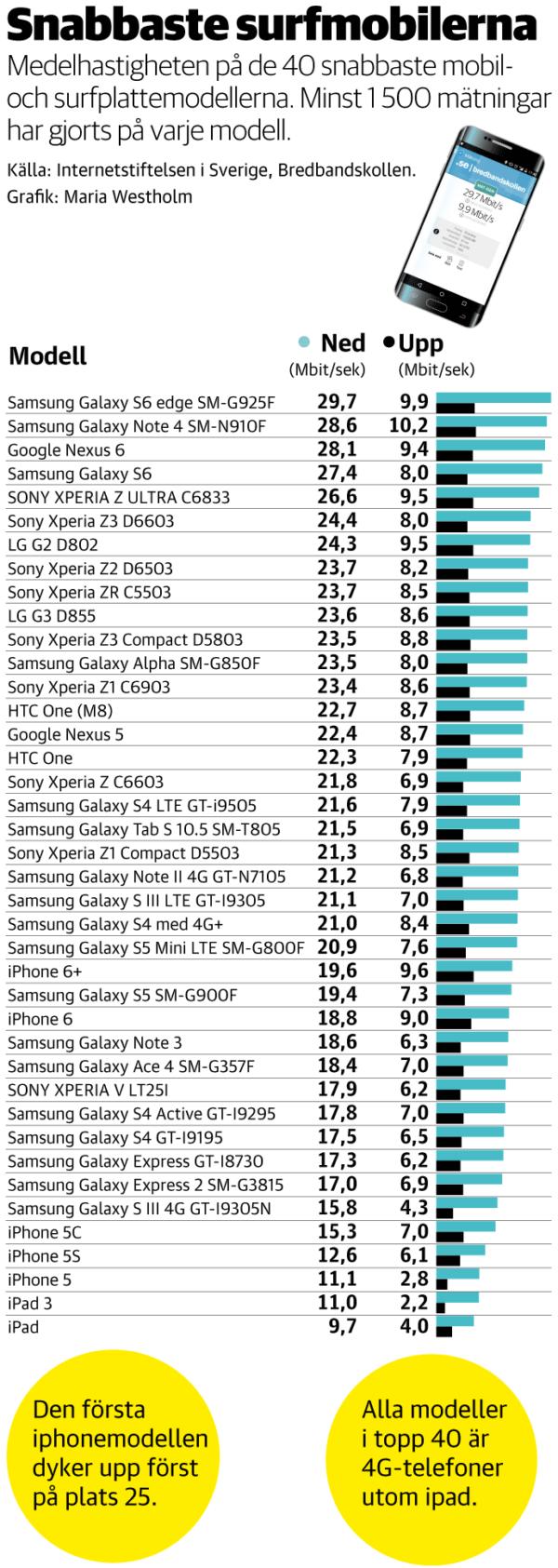 bredbandskollen-snabbast-mobiler
