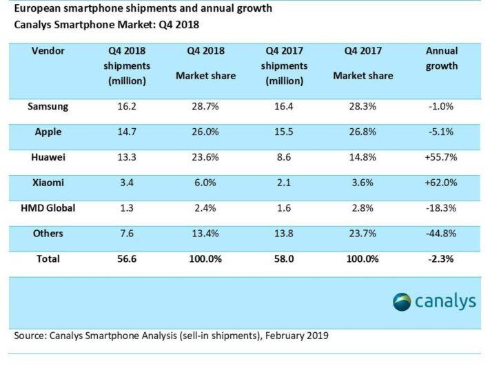 Kinesiska smartphonetillverkare har rekordhög marknadsandel i Europa